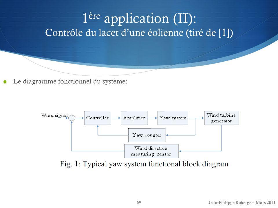 1ère application (II): Contrôle du lacet d'une éolienne (tiré de [1])
